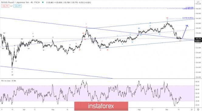 Elliott wave analysis of GBP/JPY for September 16, 2020