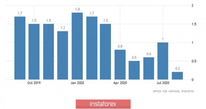analytics5f61b56a03bce - Горящий прогноз по GBP/USD на 16.09.2020 и торговая рекомендация