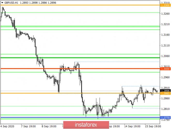 analytics5f61b577697a1 - Горящий прогноз по GBP/USD на 16.09.2020 и торговая рекомендация