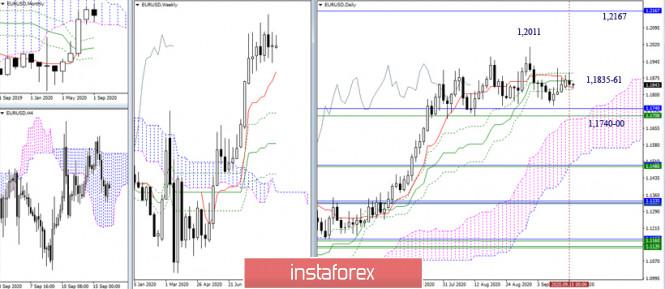 analytics5f61ba8128b98 - EUR/USD и GBP/USD 16 сентября – рекомендации технического анализа