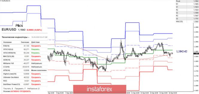 analytics5f61ba8c98a4f - EUR/USD и GBP/USD 16 сентября – рекомендации технического анализа