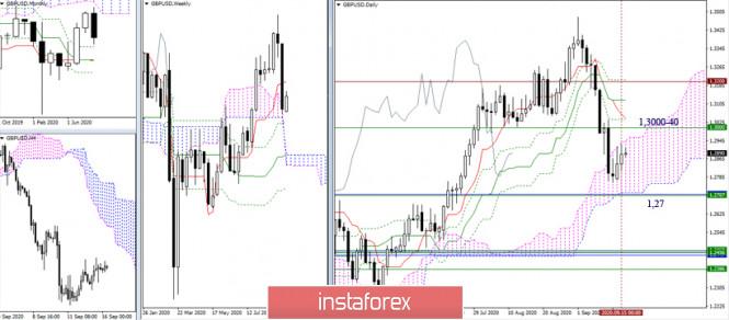 analytics5f61ba9aba11e - EUR/USD и GBP/USD 16 сентября – рекомендации технического анализа