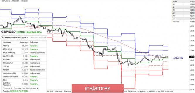 analytics5f61baa959143 - EUR/USD и GBP/USD 16 сентября – рекомендации технического анализа