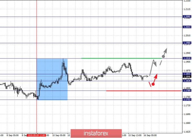 analytics5f61babff064b - Фрактальный анализ по основным валютным парам на 16 сентября