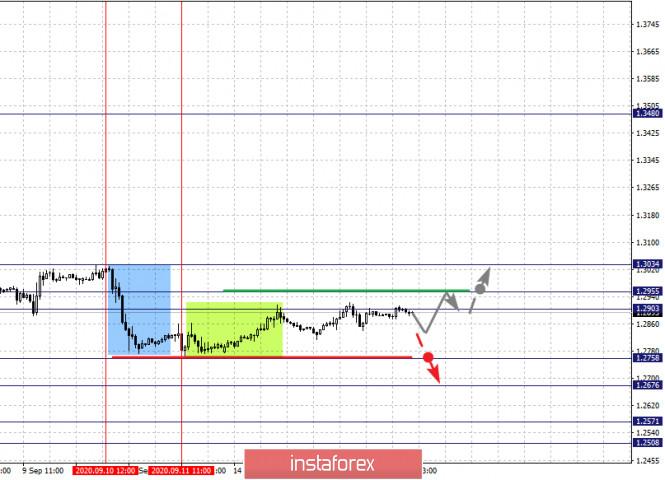 analytics5f61bb04dd851 - Фрактальный анализ по основным валютным парам на 16 сентября
