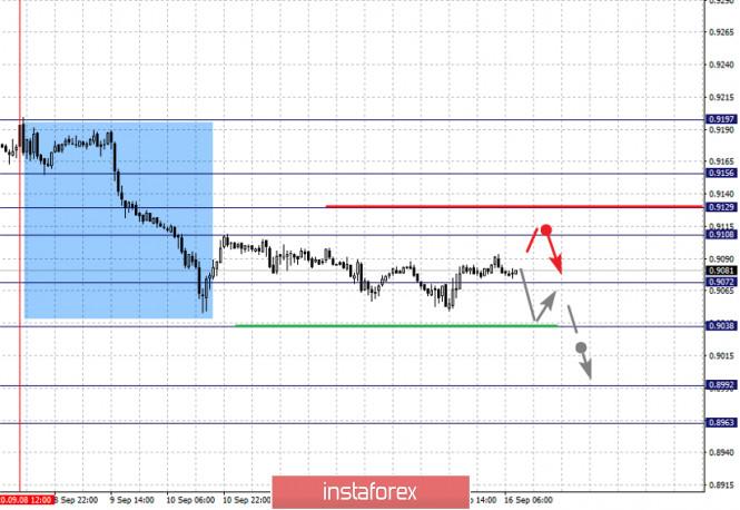analytics5f61bb30dd70e - Фрактальный анализ по основным валютным парам на 16 сентября