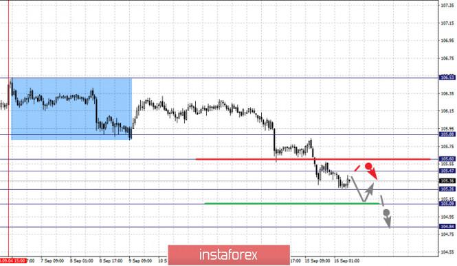 analytics5f61bb600908a - Фрактальный анализ по основным валютным парам на 16 сентября