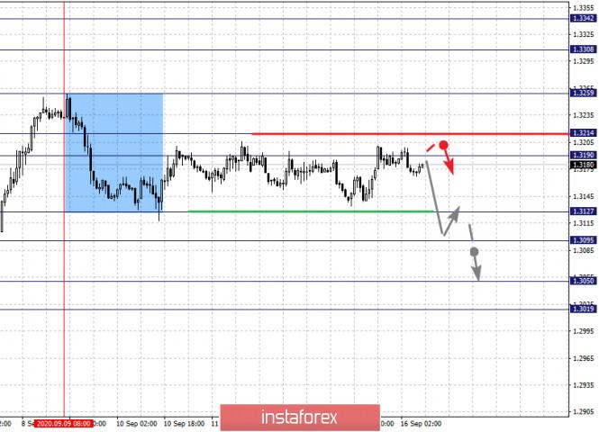 analytics5f61bb6e56fd6 - Фрактальный анализ по основным валютным парам на 16 сентября