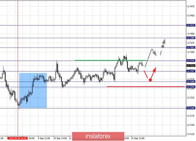 analytics5f61bb7f4ce0f - Фрактальный анализ по основным валютным парам на 16 сентября