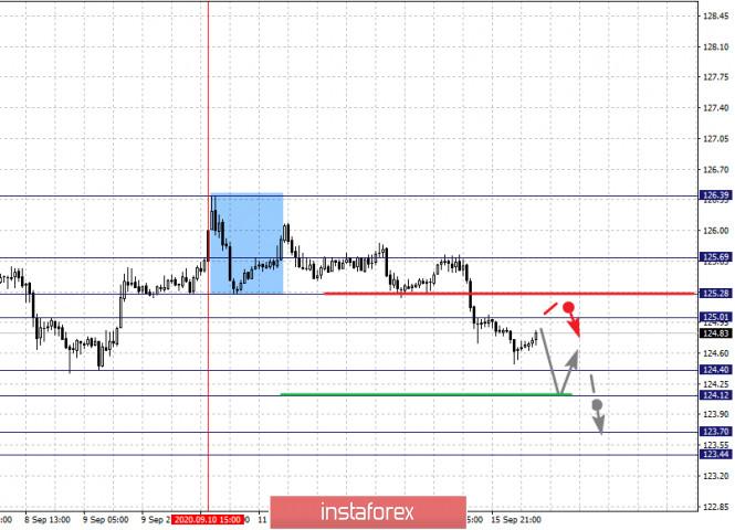 analytics5f61bb930e304 - Фрактальный анализ по основным валютным парам на 16 сентября