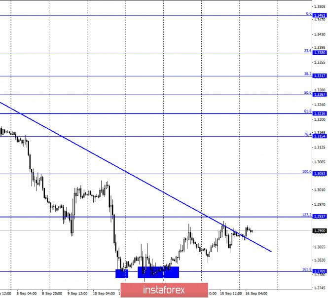 analytics5f61c1a823b60 - GBP/USD. 16 сентября. Отчет COT. Британцу нужны новые причины для падения. Получит ли он их после заседаний Банка Англии