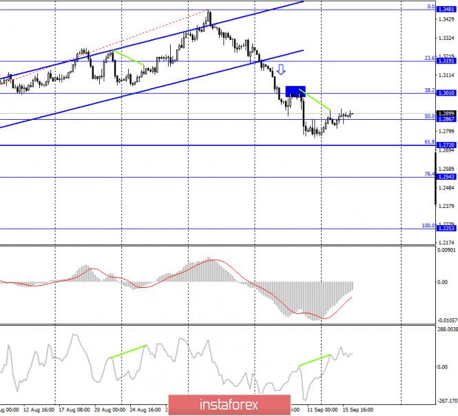 analytics5f61c1af10dc3 - GBP/USD. 16 сентября. Отчет COT. Британцу нужны новые причины для падения. Получит ли он их после заседаний Банка Англии