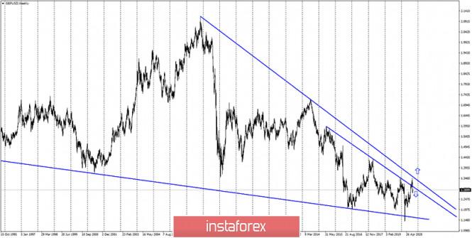 analytics5f61c1bc98f0c - GBP/USD. 16 сентября. Отчет COT. Британцу нужны новые причины для падения. Получит ли он их после заседаний Банка Англии