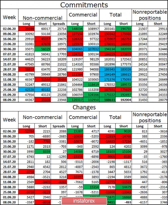 analytics5f61c1c4b02a2 - GBP/USD. 16 сентября. Отчет COT. Британцу нужны новые причины для падения. Получит ли он их после заседаний Банка Англии