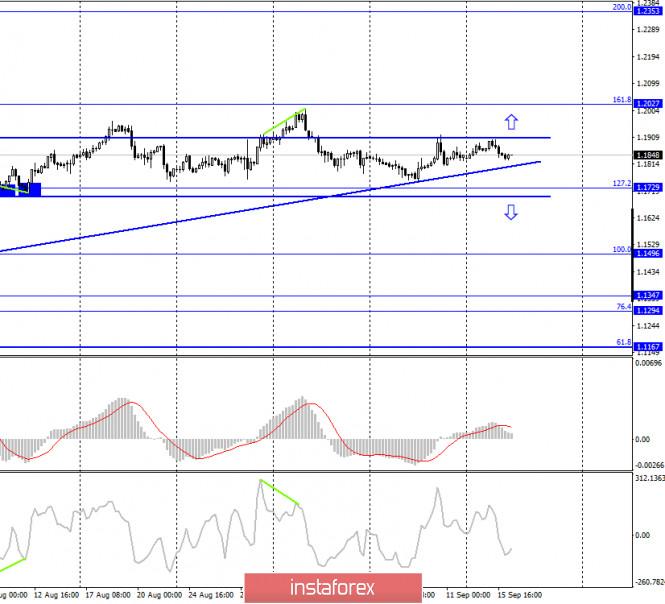 analytics5f61c202f0a2a - EUR/USD. 16 сентября. Отчет COT. Рынки будут ждать пояснения от ФРС по «таргетированию средней инфляции»
