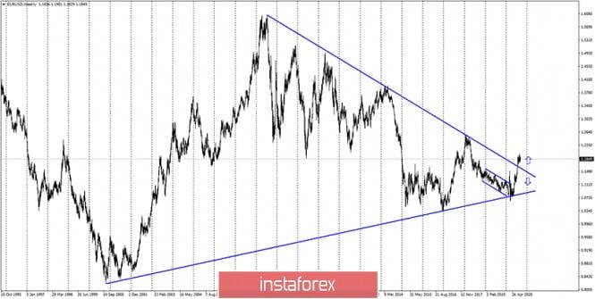 analytics5f61c214dd679 - EUR/USD. 16 сентября. Отчет COT. Рынки будут ждать пояснения от ФРС по «таргетированию средней инфляции»