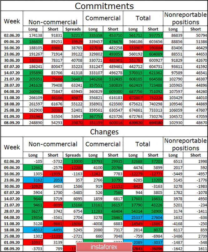 analytics5f61c21c9a4bb - EUR/USD. 16 сентября. Отчет COT. Рынки будут ждать пояснения от ФРС по «таргетированию средней инфляции»