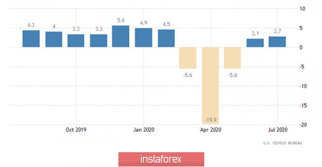 analytics5f61c74fdd436 - Так где же нужно поставить запятую (обзор EUR/USD и GBP/USD от 16.09.2020)