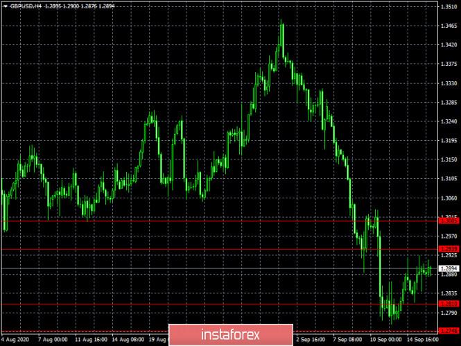 analytics5f61c764c1f33 - Так где же нужно поставить запятую (обзор EUR/USD и GBP/USD от 16.09.2020)