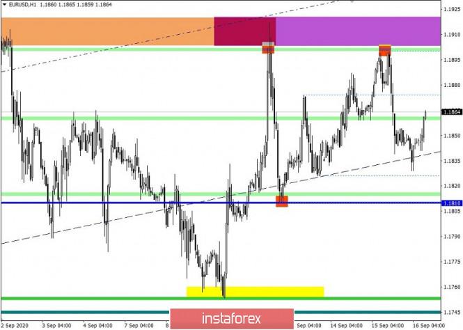 analytics5f61ca1ea4480 - Торговые рекомендации по валютной паре EURUSD – расстановка торговых ордеров (16 сентября)