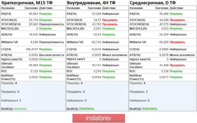 analytics5f61ca2cd47dd - Торговые рекомендации по валютной паре EURUSD – расстановка торговых ордеров (16 сентября)