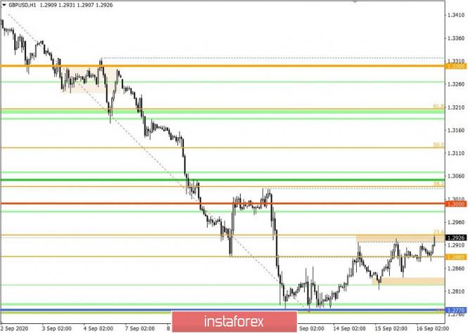 analytics5f61e045a2a43 - Торговые рекомендации по валютной паре GBPUSD – расстановка торговых ордеров (16 сентября)