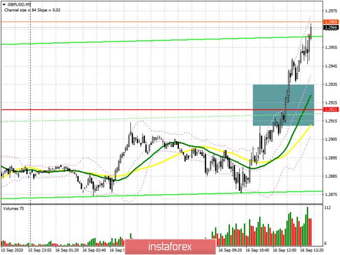 analytics5f61f56852ac1 - GBP/USD: план на американскую сессию 16 сентября (разбор утренних сделок). Фунт продолжает обновлять недельные максимумы,