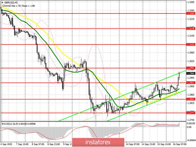 analytics5f61f570799e9 - GBP/USD: план на американскую сессию 16 сентября (разбор утренних сделок). Фунт продолжает обновлять недельные максимумы,