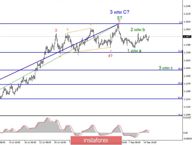 analytics5f61fcb05c082 - Анализ EUR/USD 16 сентября. Поддержит ли доллар США Джером Пауэлл?