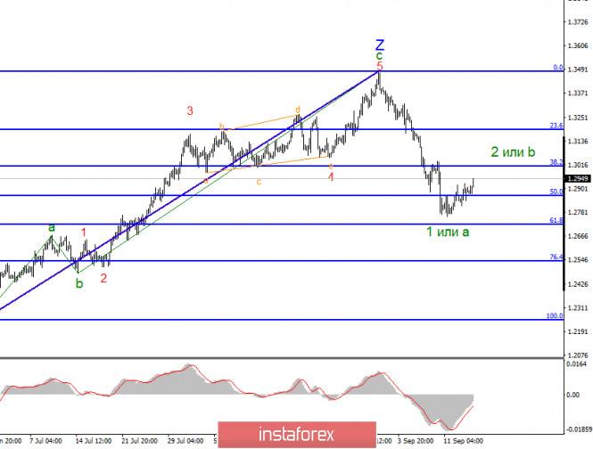 analytics5f61fce7c54de - Анализ GBP/USD 16 сентября. Британец берет передышку, но заседания Банка Англии и ФРС могут сильно повлиять на текущее настроение