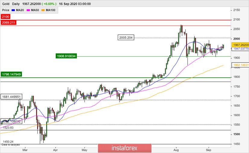 Перспективы цены золота в преддверии заседания ФРС США