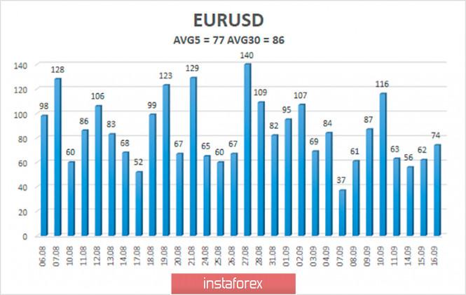 analytics5f62a89e602ac - Обзор пары EUR/USD. 17 сентября. Дональд Трамп собирается баллотироваться на третий срок. В Америке – новый всплеск «коронавирусной»