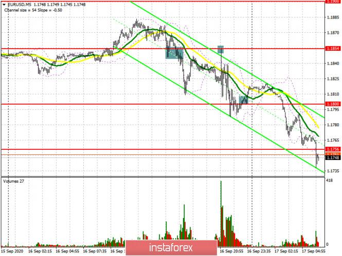 analytics5f62e339f0733 - EUR/USD: план на европейскую сессию 17 сентября (разбор вчерашних сделок). ФРС вернула силу американскому доллару. Commitment