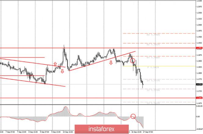 analytics5f62e8bc90b0e - Аналитика и торговые сигналы для начинающих. Как торговать валютную пару EUR/USD 17 сентября? План по открытию и закрытию