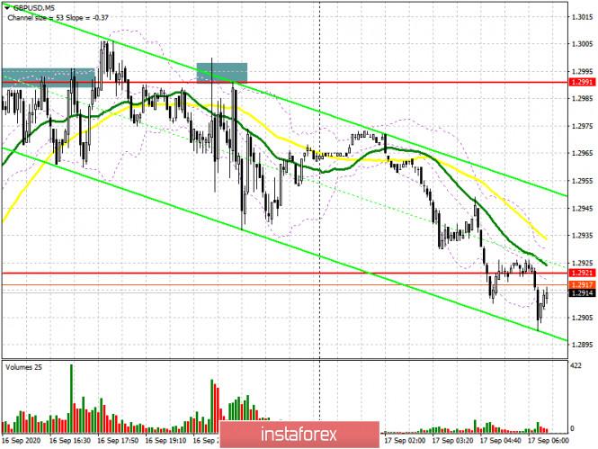 analytics5f62e90d2c3c0 - GBP/USD: план на европейскую сессию 17 сентября (разбор вчерашних сделок). Давление на фунт постепенно возвращается перед