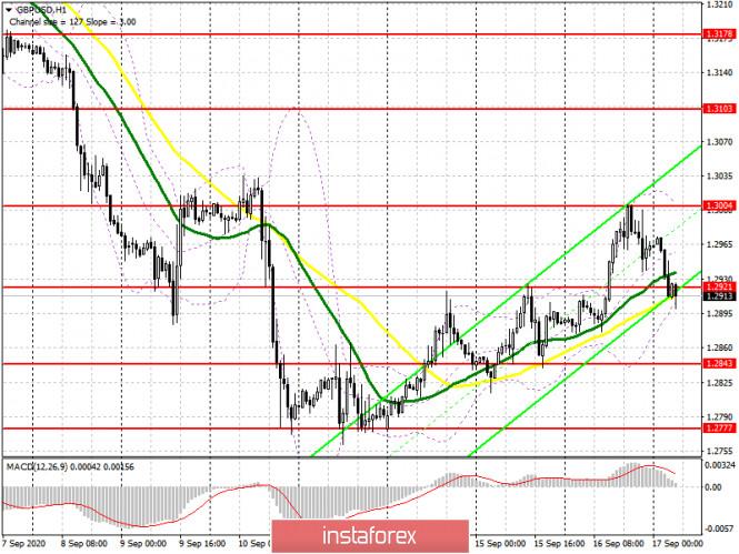 analytics5f62e914b03ac - GBP/USD: план на европейскую сессию 17 сентября (разбор вчерашних сделок). Давление на фунт постепенно возвращается перед
