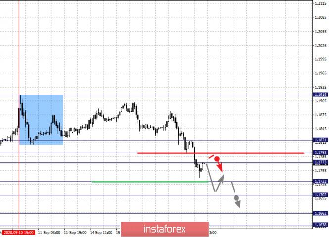 analytics5f6304be62876 - Фрактальный анализ по основным валютным парам на 17 сентября