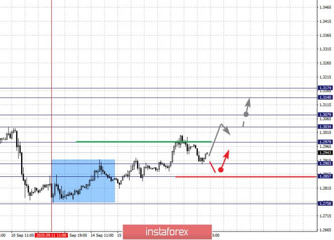 analytics5f6305930320c - Фрактальный анализ по основным валютным парам на 17 сентября