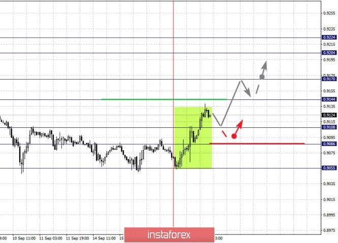 analytics5f63059e6b38b - Фрактальный анализ по основным валютным парам на 17 сентября