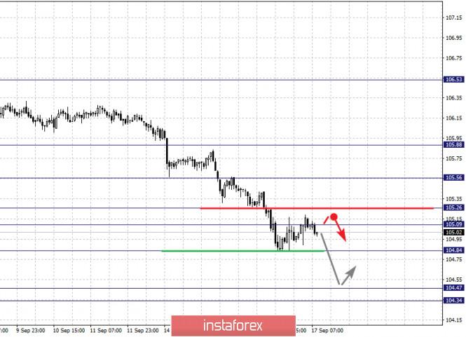 analytics5f6305ac37241 - Фрактальный анализ по основным валютным парам на 17 сентября