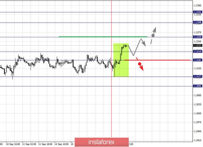 analytics5f6305b865800 - Фрактальный анализ по основным валютным парам на 17 сентября