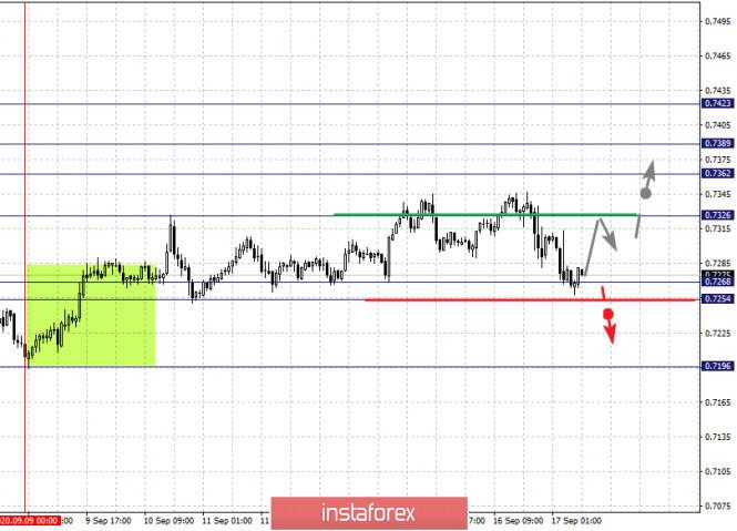 analytics5f6305cf78f59 - Фрактальный анализ по основным валютным парам на 17 сентября