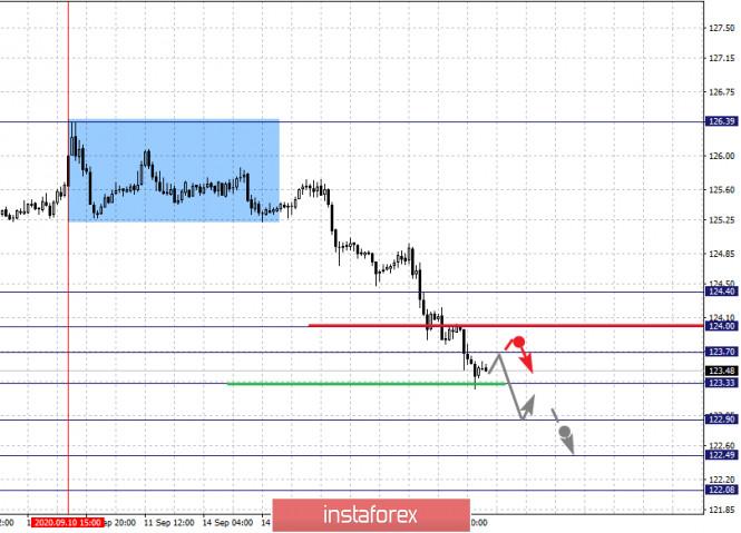 analytics5f6305e2aa0b5 - Фрактальный анализ по основным валютным парам на 17 сентября