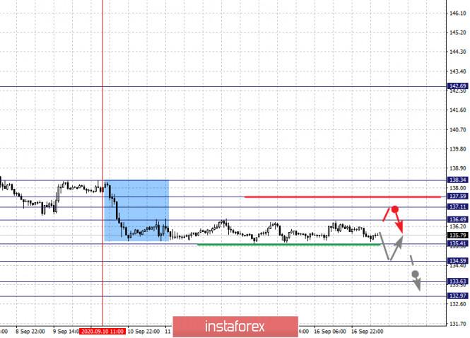 analytics5f6305f24232c - Фрактальный анализ по основным валютным парам на 17 сентября