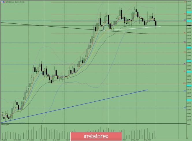 analytics5f6306ae258d6 - Индикаторный анализ. Дневной обзор на 17 сентября 2020 по валютной паре EUR/USD