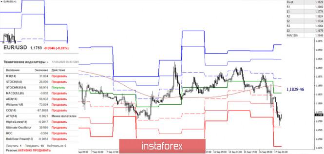 analytics5f6308d2c940a - EUR/USD и GBP/USD 17 сентября – рекомендации технического анализа
