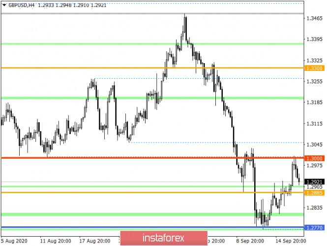 analytics5f6308e83b241 - Горящий прогноз по GBP/USD на 17.09.2020 и торговая рекомендация