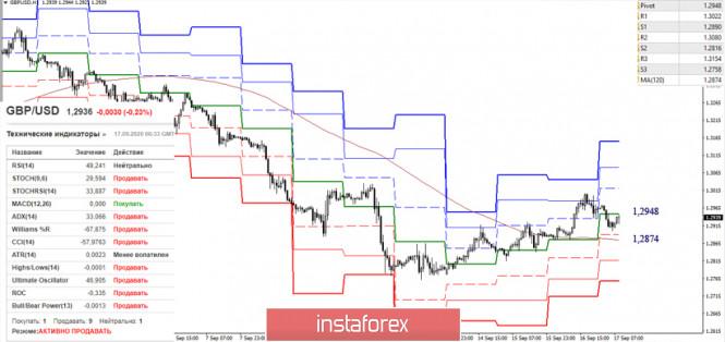 analytics5f6308ee28ec4 - EUR/USD и GBP/USD 17 сентября – рекомендации технического анализа