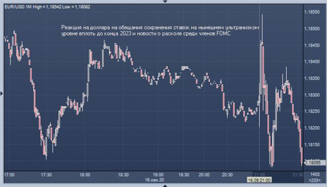 analytics5f630aaebca43 - Итоги заседания ФРС: доллару нет повода дешеветь