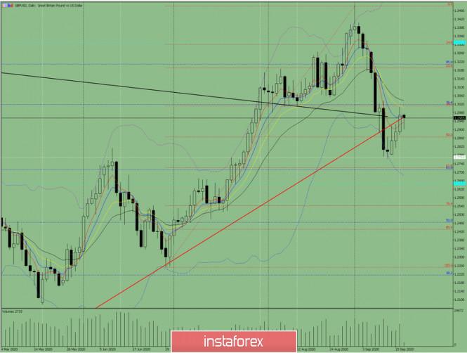 analytics5f630ba8c51ad - Индикаторный анализ. Дневной обзор на 17 сентября 2020 года по валютной паре GBP/USD